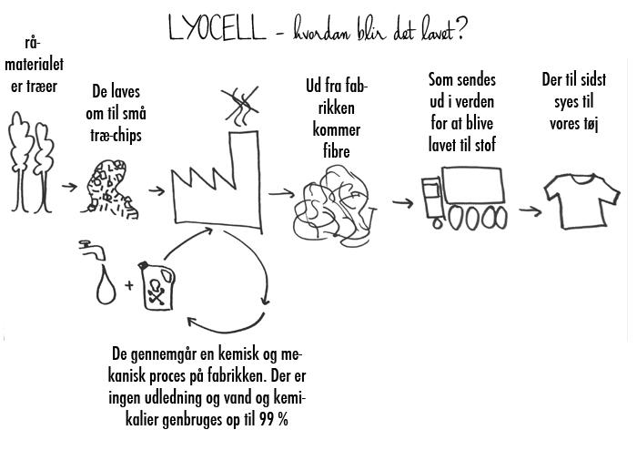 15.07.17 lyocell2